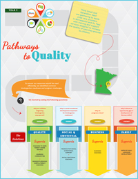 Pathways to Quality